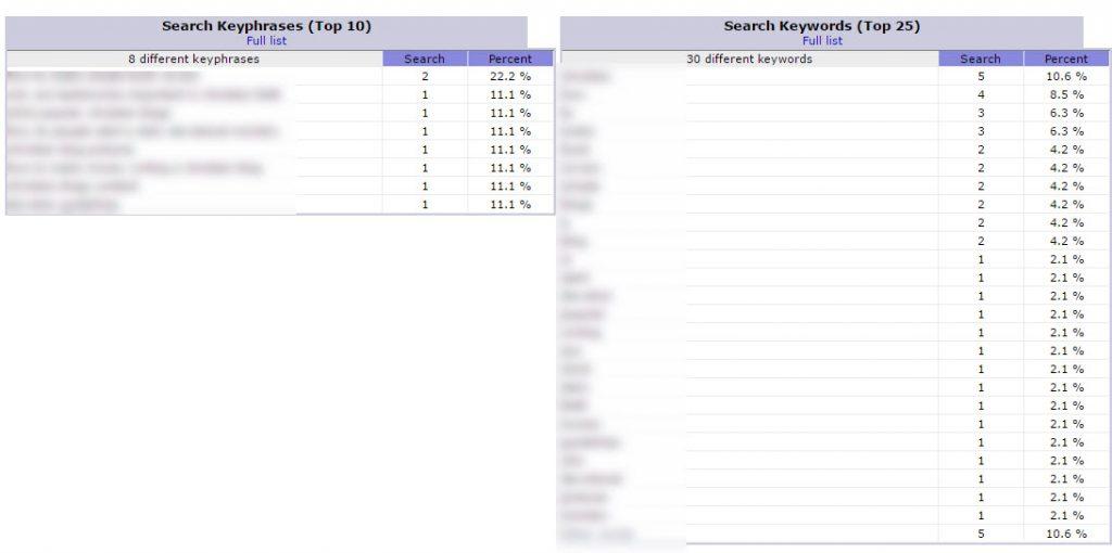 aw-stats-keywords